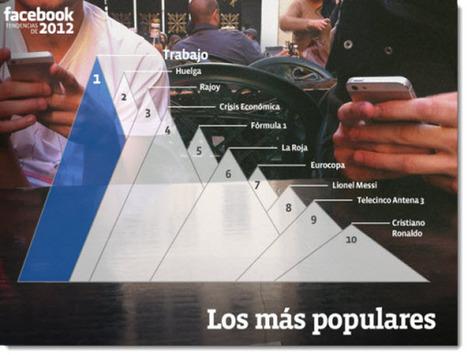 Facebook muestra las Tendencias del 2012 y lo más relevante en nuestro perfil.-   Google+, Pinterest, Facebook, Twitter y mas ;)   Scoop.it