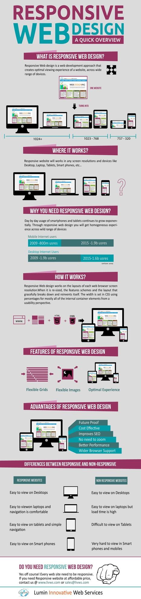 Responsive Web Design A Quick Over View – Info graph | LIVWS- Web Designing and Development Services,SEO Company in India | Web Designing & Development | Scoop.it