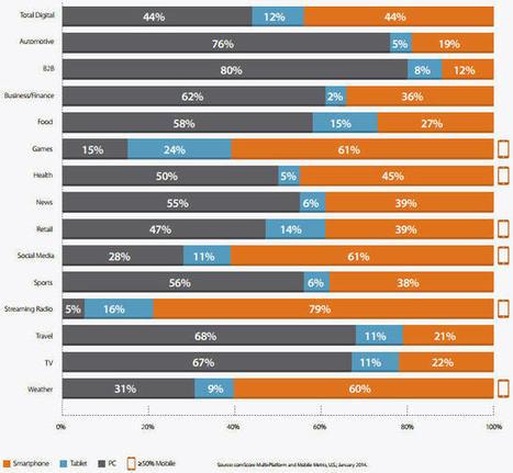 Ca y est ! Aux Etats Unis, le temps passé à surfer mobile dépasse celui passé sur PC. | Emarketing & Stratégie Web | Scoop.it