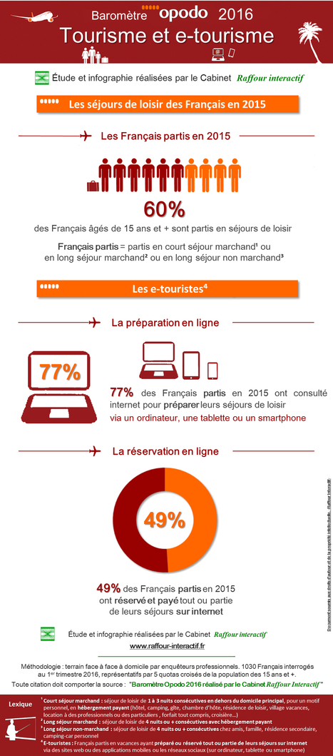 Tourisme et e-tourisme - Baromètre OPODO 2016 | E-tourisme | Scoop.it