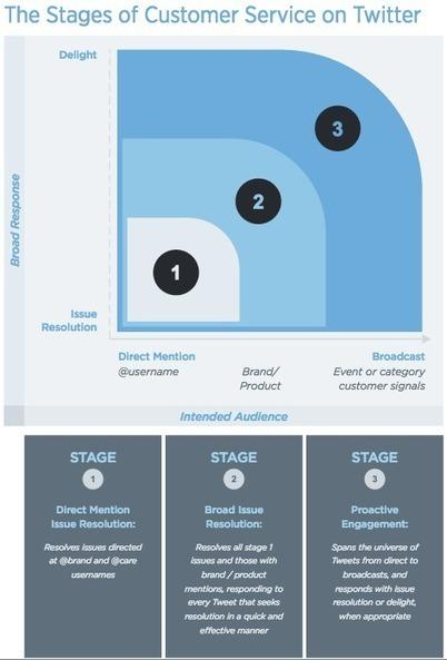 Twitter sort un guide gratuit sur le service client pour les marques | Ma veille - Technos et Réseaux Sociaux | Scoop.it
