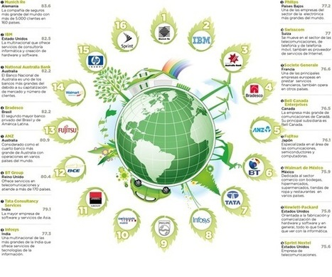 "Las empresas más ""verdes"" del mundo 