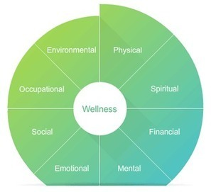 What is Wellness? It's dimensions and its relation with stress. | Pursuit of Health, Wellness, and Happiness | Scoop.it