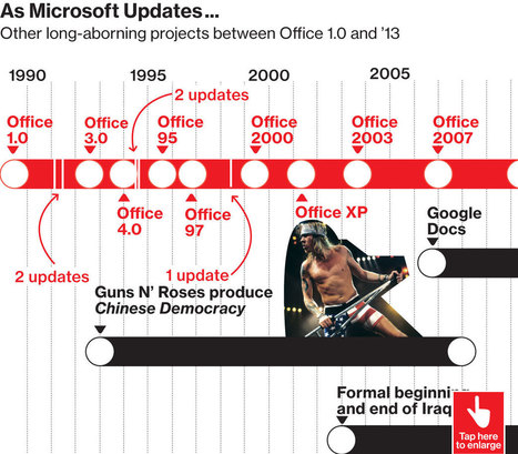Microsoft's Cloud-Based Office Shifts to Perpetual Update | DIGITAL SAVVY | Scoop.it