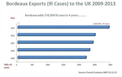 UK Bordeaux wine sales rise 14%   Autour du vin   Scoop.it