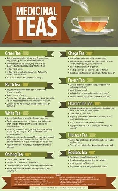Ayurvedic Tips - A pretty good infographic…   Ayurveda   Scoop.it