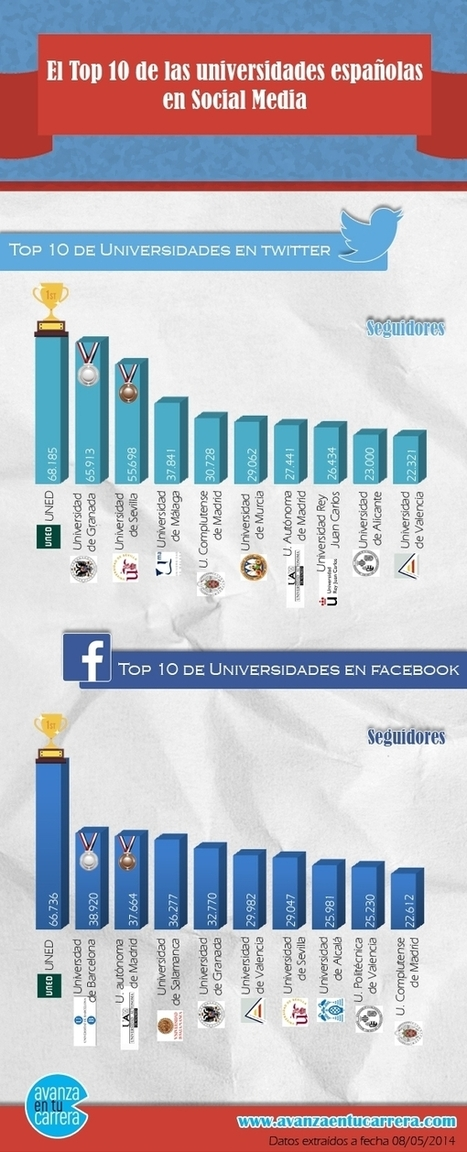 Top 10 universidades españolas en Redes Sociales #infografia #infographic #socialmedia | Social Media | Scoop.it
