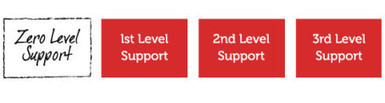 Zero Level Support - Supportorganisationens nya hemlighet! - MyNewsdesk (pressmeddelande) | Support Windows 7 | Scoop.it