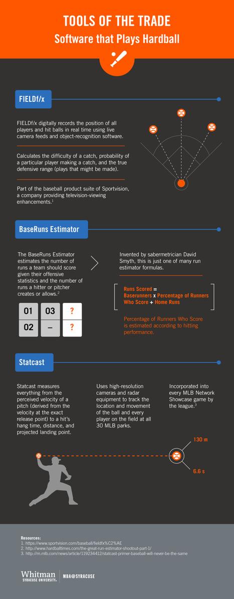 Sabermetrics: Baseball Analytics and the Science of Winning [Infographic] | lIASIng | Scoop.it