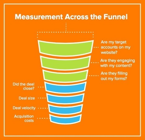 How to Measure the Success of Your Content Marketing - Business 2 Community | Growth Hacking | Scoop.it