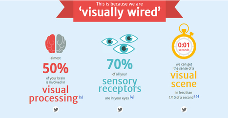 The 10 New Rules Of Visual Content Marketing | Digital Brand Marketing | Scoop.it