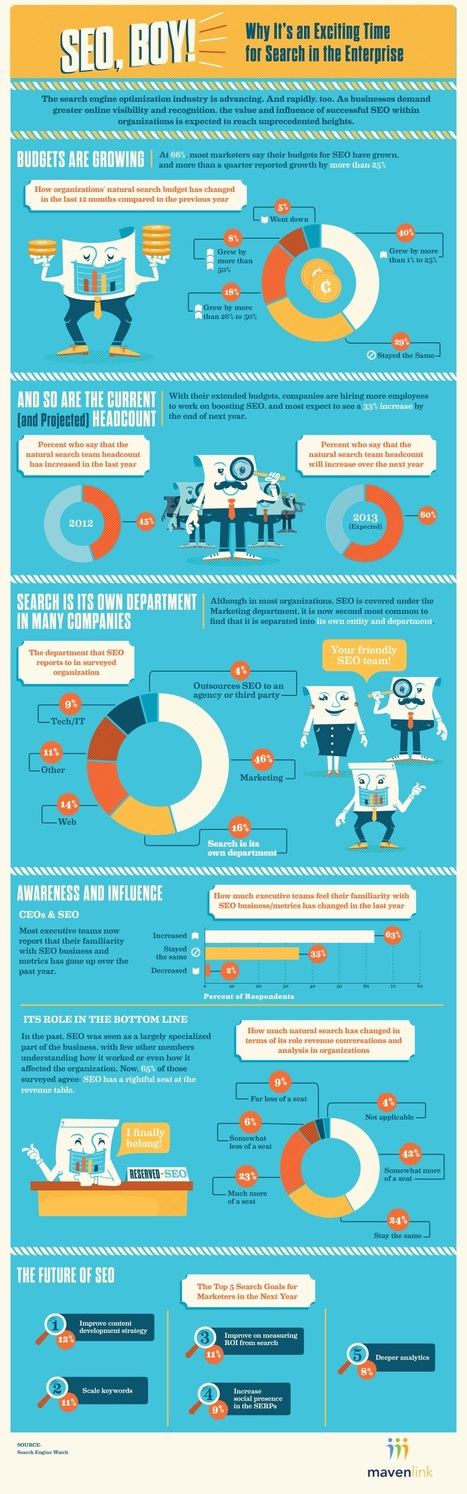 An Exciting Time for SEO in the Enterprise [Infographic] - Mavenlink via Profs | SEO I Paid Search I Social Media | Scoop.it