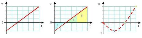 Understanding v-t Graphs | PhysicsLearn | Scoop.it