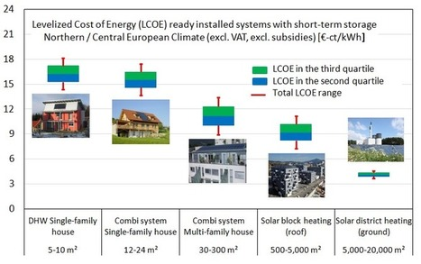 IEA SHC: Levelised Cost of Heat and the Calculations behind It | Solarthermalworld | Solar thermal Process Heat | Scoop.it