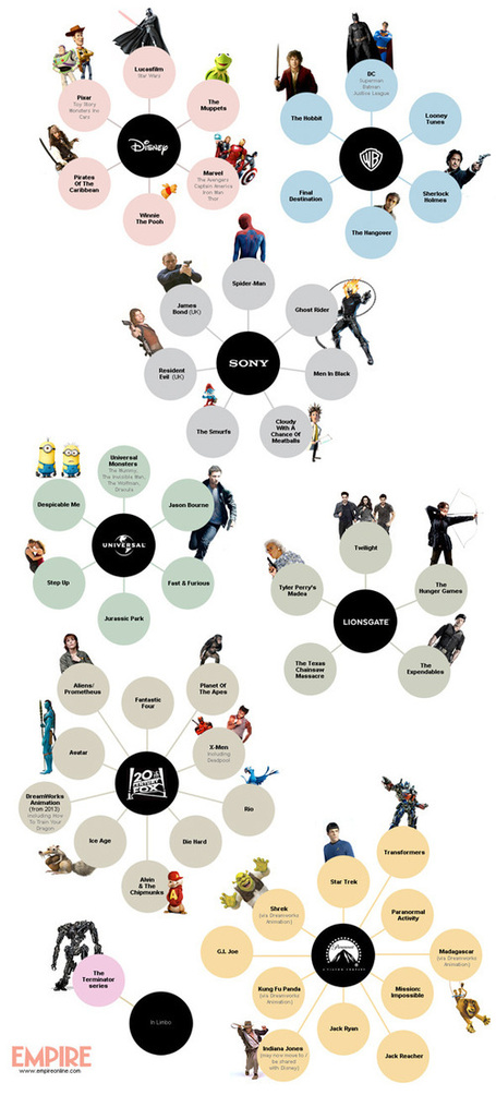 Infographic: Which Movie Studio Owns the Various Film Franchises? | Digital Content Marketing | Scoop.it