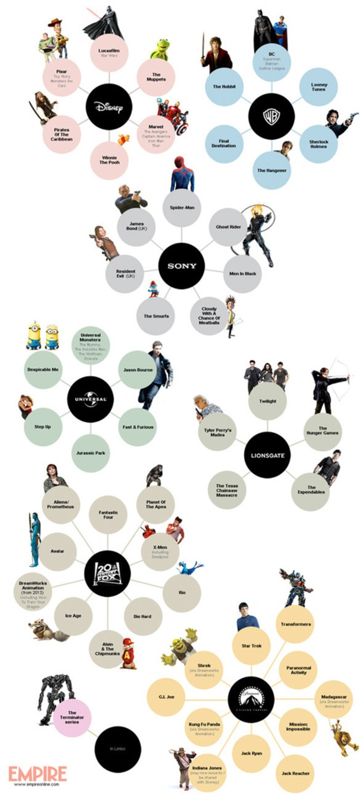 Infographic: Which Movie Studio Owns the Various Film Franchises? | Machinimania | Scoop.it