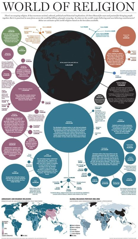 All the World's Believers & Unbelievers in one Handy Info-graphic | Graphics | News | National Post | MARKETING & BUSINESS HIGHLIGHTS (bilingual) | Scoop.it