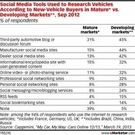 Conteúdos gerados pelos usuários impactam fortemente a compra de veículos | Marketing de Conteudo | Scoop.it
