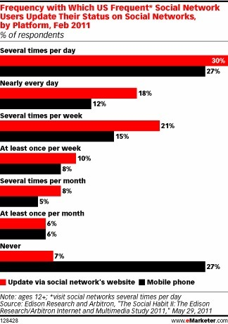 Mobile Social Networking Continues Strong Growth - eMarketer | 21st C - Exponential Education | Scoop.it