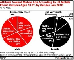 Young Men More Receptive To Mobile Advertising | Mitash | mobile marketing | Scoop.it