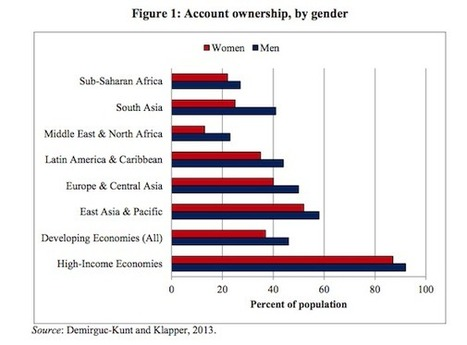 World Bank's recent research shows gender discrimination abounds | Dare To Be A Feminist | Scoop.it