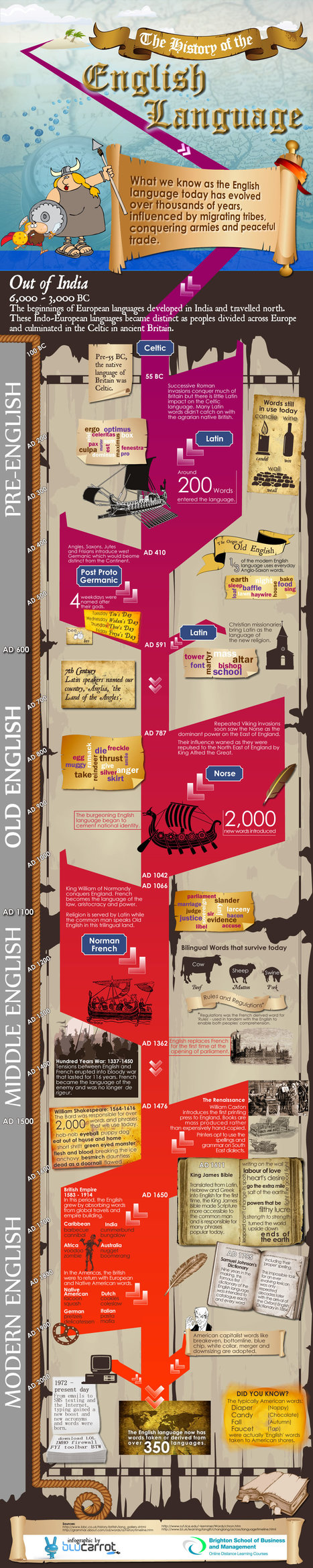 The History of the English Language: Infographic | Edumathingy | Scoop.it