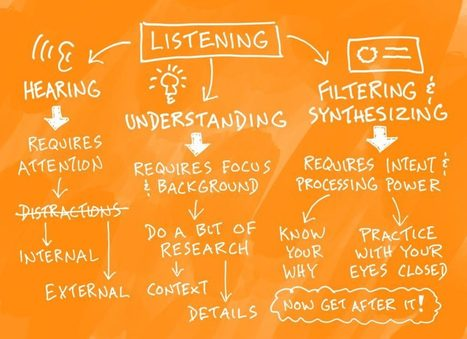 How To Improve Your Listening Skills | Verbal To Visual | Graphic facilitation | Scoop.it