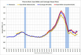 Calculated Risk: Real House Prices and Price-to-Rent Ratio | Economics and Real Estate | Scoop.it