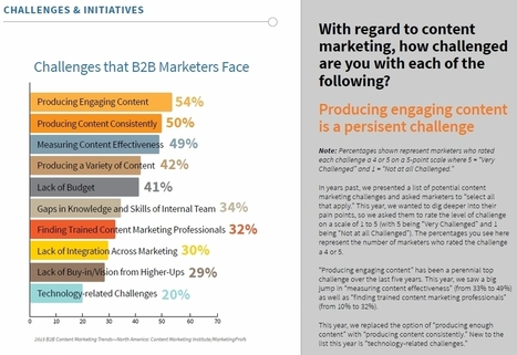 2015 B2B Content Marketing Benchmarks, Budgets, and Trends | Demand Generation Through Content Marketing | Scoop.it
