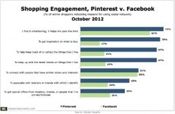 Pinterest Gets The Shopping Juices Flowing, Say Online Consumers | Social Media Rocks | Scoop.it