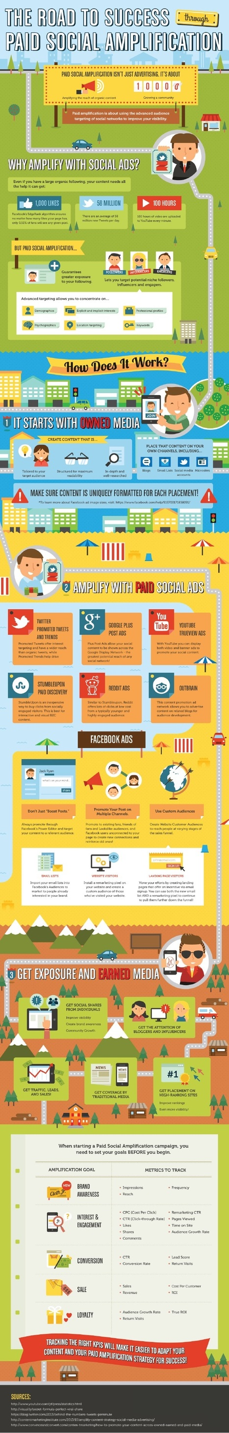 Should You Pay for Social Media? #Infographic | MarketingHits | Scoop.it