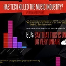 Is tech really killing the music industry? | Visual.ly | Human Geography | Scoop.it