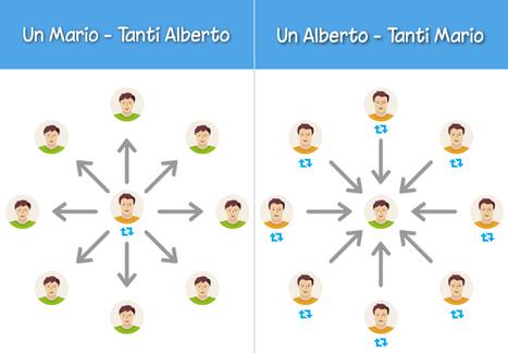 """Roba da Twitter: Il fenomeno dei retweet """"ad personam""""   Social Media Consultant 2012   Scoop.it"""