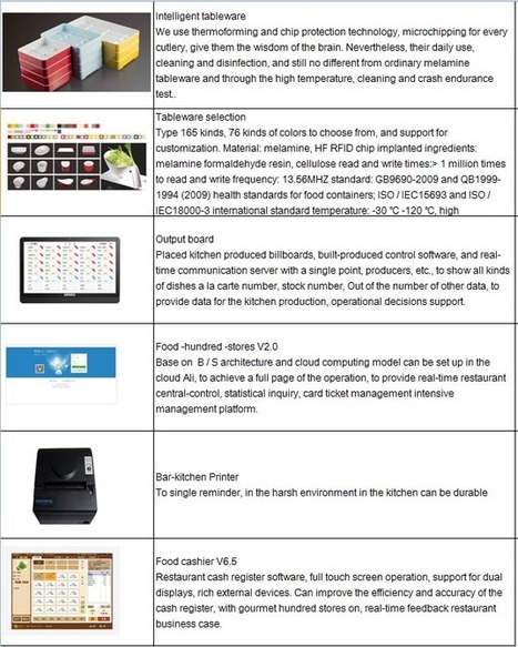 Hot Pot Restaurant Equipment Self-service Checkout System Touch Screen Ordering Systempos System - Buy Restaurant Wireless Ordering System,Touch Screen Ordering System,Pos System Product on Alibaba... | The last frontier of capitalism | Scoop.it