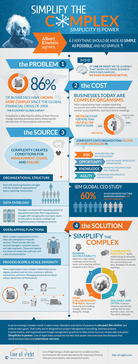 simplify-the-complex-infographic-lrg.jpg (1200x3168 pixels) | Infographs | Scoop.it
