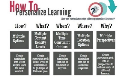 Step by Step: Designing Personalized Learning Experiences For Students - Mind/Shift | Sharing Information literacy ideas | Scoop.it