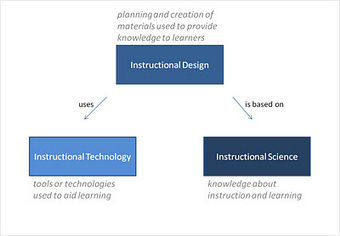 Reflections on Learning Success: What is the Difference Between Instructional Design, Instructional Science, and Instructional Technology? | Using Technology in the Classroom to Improve Teaching Science Education | Scoop.it