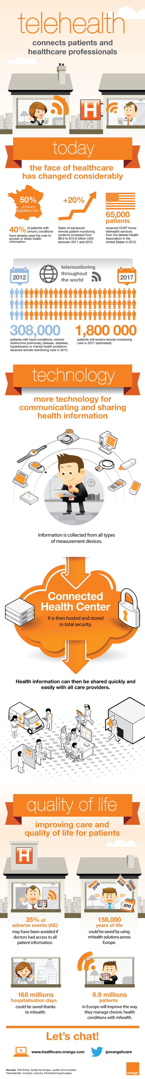 infographic - telehealth connects patients and healthcare professionals | La Santé dans le Cloud | Scoop.it