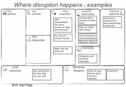 Disruptive Business Models - Software Business Models | e-Commerce and User Experience (UX) | Scoop.it