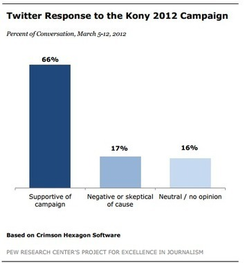 Young Adults Most 'Contagious Carriers' in the Viral Video Spread of 'KONY 2012' | Media Ethics: Kony 2012 | Scoop.it