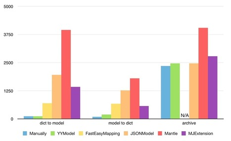 YYModel - High performance model framework for iOS   iOS & macOS development   Scoop.it