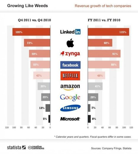 LinkedIn grows revenues faster than Apple and Facebook (infographic) | Marketing with Social Media | Scoop.it