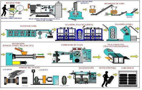 Tipos de clasificación de procesos productivos   Diseño del proceso y su capacidad   Scoop.it