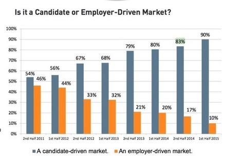 Le recrutement, c'est du marketing et de l'expérience candidat | Le Journal des RH | Marketing RH | Scoop.it