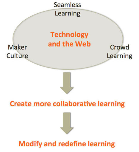 Going beyond traditional e-learning methods to ... | MoodleUK | Scoop.it