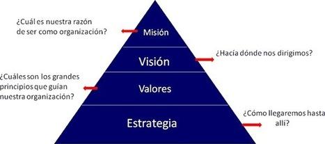 VALORES ORGANIZACIONALES ¿LOS TENEMOS PRESENTES EN NUESTRAS ACCIONES Y DECISIONES? | Cultura organizacional | Scoop.it