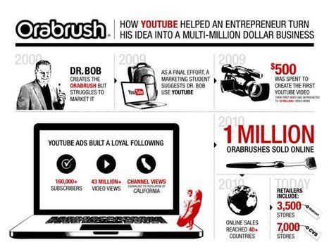 Orabrush | El caso de cómo un vídeo de Youtube inició un negocio multimillonario | MLKtoSCL | Scoop.it