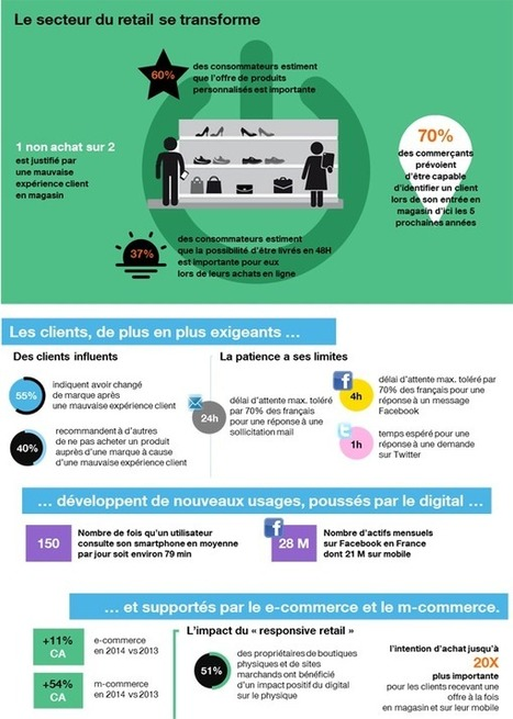 [Infographie] Les tendances du digital dans le secteur du retail | Customer Centric Innovation | Scoop.it