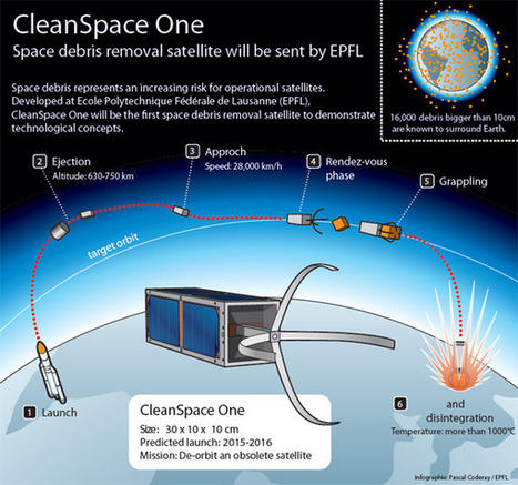 Short Sharp Science: Swiss 'janitor' satellite to sweep up space junk | FutureChronicles | Scoop.it