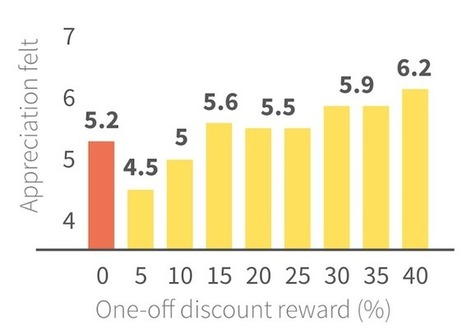 The Psychology of Ecommerce: Why Your Loyalty Program May Not Build Loyalty | digitalNow | Scoop.it